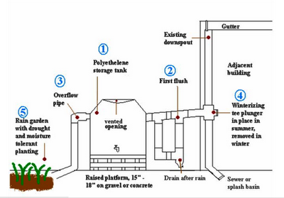 Catchment System